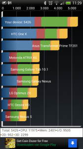 Quadrant Score HTC One X
